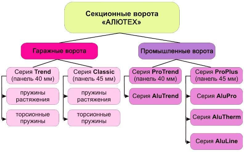 Полная структура ассортимента секционных ворот Алютех