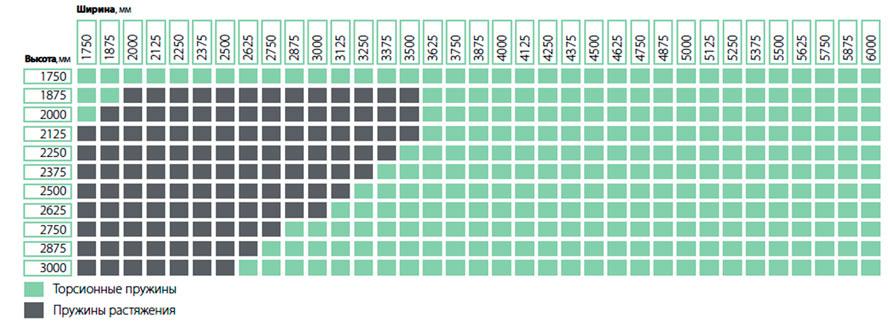 Стандартные размеры ворот Trend с рисунком полотна микроволна, S-, M-, L-гофр
